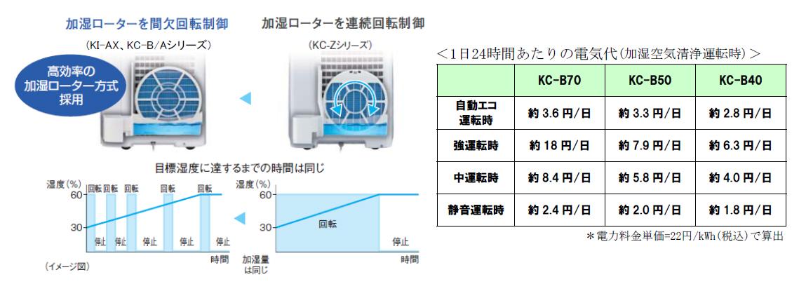 高効率の加湿ローター方式を採用することで、自動エコ運転時の電気代は約3.6円となった(KC-B70の場合)