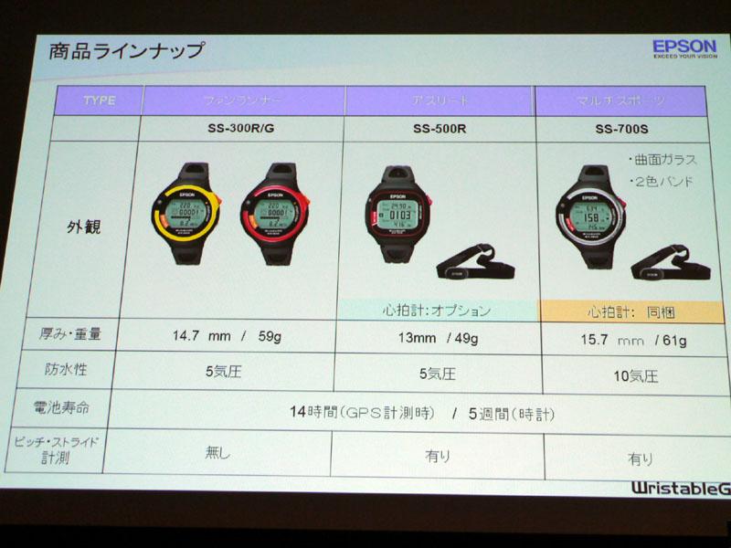 製品の機能一覧。ピッチストライド計測や心拍数関係が相違点