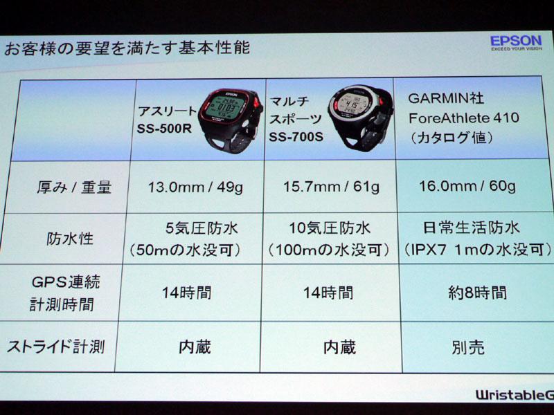 上位2機種とGARMIN社製品との比較