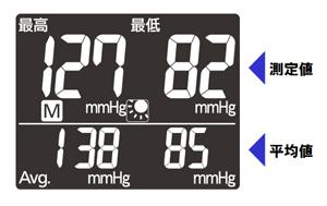 本体液晶画面では、測定値のほか、これまで測定したデータの平均値も同時に表示される
