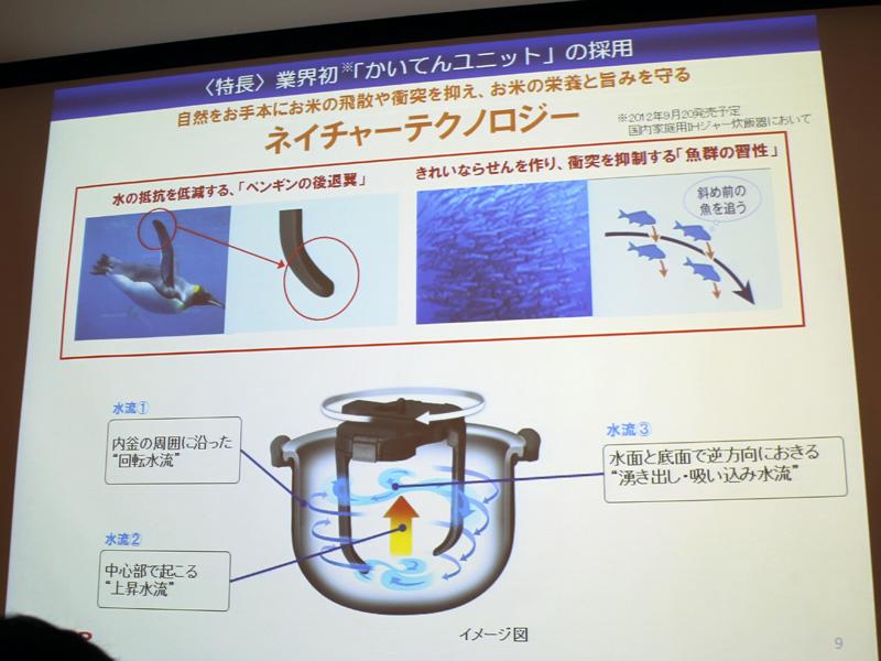 かいてんウィングは水の抵抗を減退する「ペンギンの後退翼」から、釜内で起こす水流は海中でらせん状に動く「魚群の習性」を応用しているという