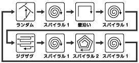 動作モードは5つあり、自動的に切り替えている