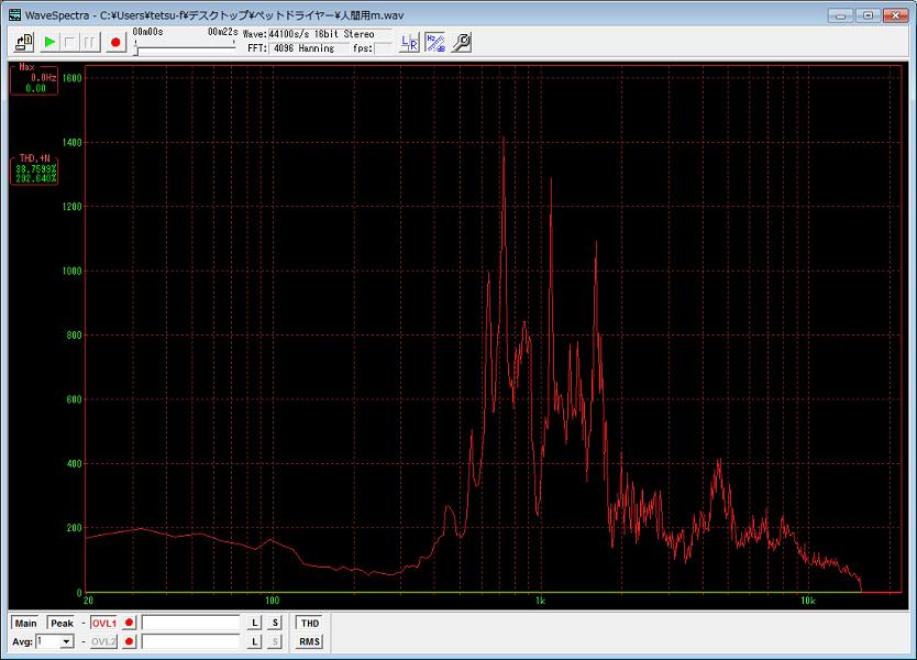 普通のドライヤーは400Hz~15kHzまで幅広いノイズを出している
