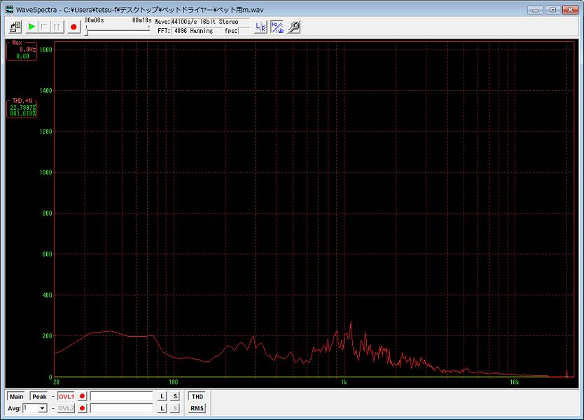ペット用ドライヤーは、1kHzあたりにピークがあるだけで4kHz以上のノイズはほとんどない