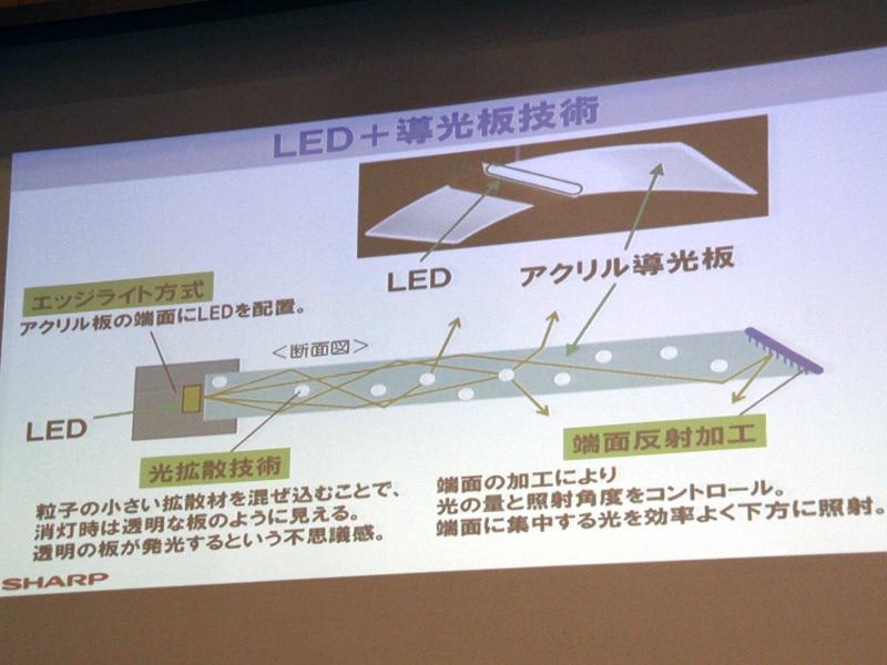 LEDの光を導光板に通すことで、光を広げている