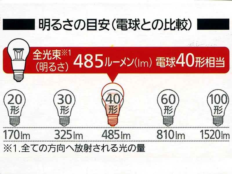パナソニックのLED電球のパッケージには、全光束と白熱電球の明るさを比較した表が付いている。「白熱電球40W相当」を謳う場合は、全光束が485lm以上、「白熱電球60W相当」を謳う場合は、全光束が810lm以上、というように日本電球工業会で定められている