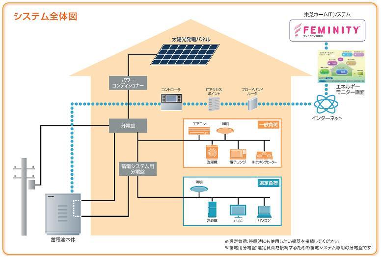 エネグーンのシステム全体図。分電盤に接続し、家中の家電製品に電気を供給する「系統連系蓄電システム」となる