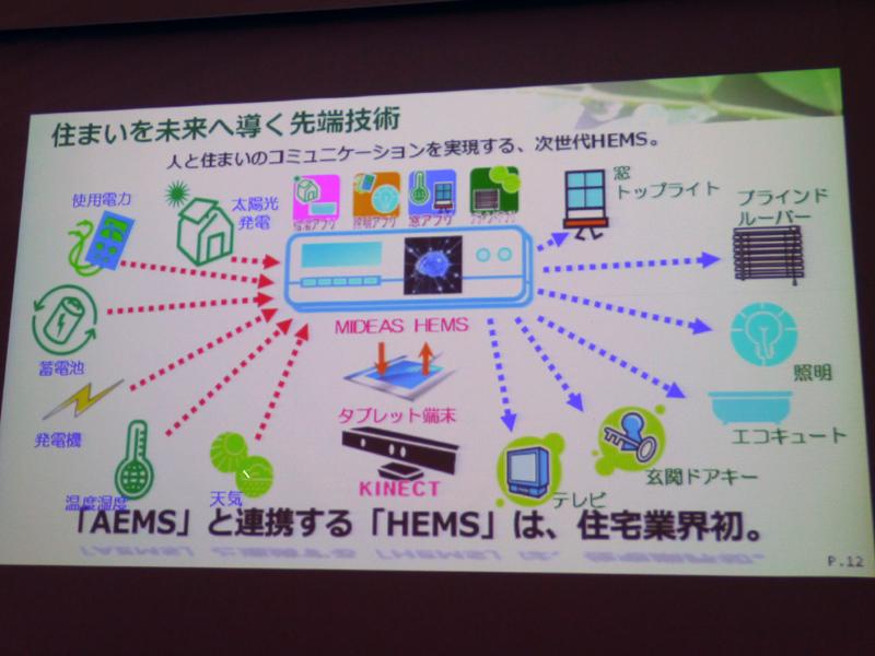 MIDEASは、柏の葉スマートシティプロジェクトにおけるエリアエネルギーマネジメントシステム(AEMS)との連携接続も行なわれる