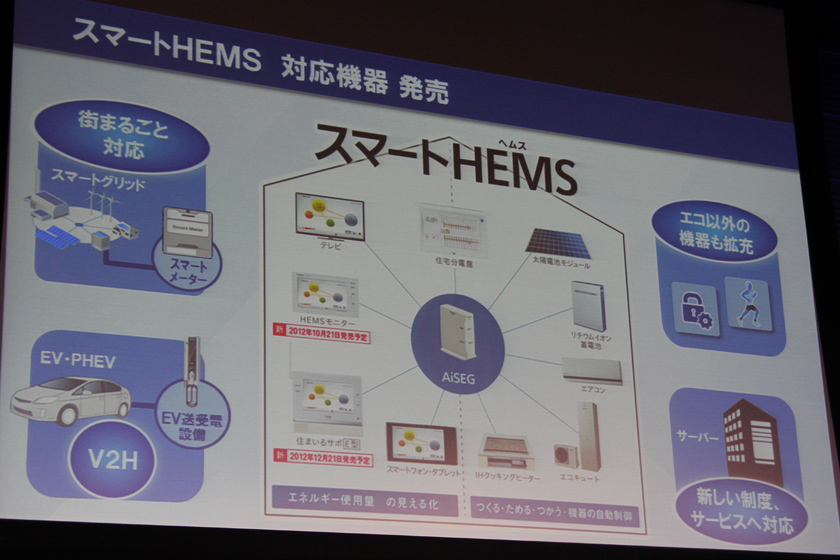 パナソニックでは、AiSEGを中心としたHEMS関連製品を「スマートHEMS」と称しており、今後は電気自動車やヘルスケアなどへカテゴリーを広げていくという