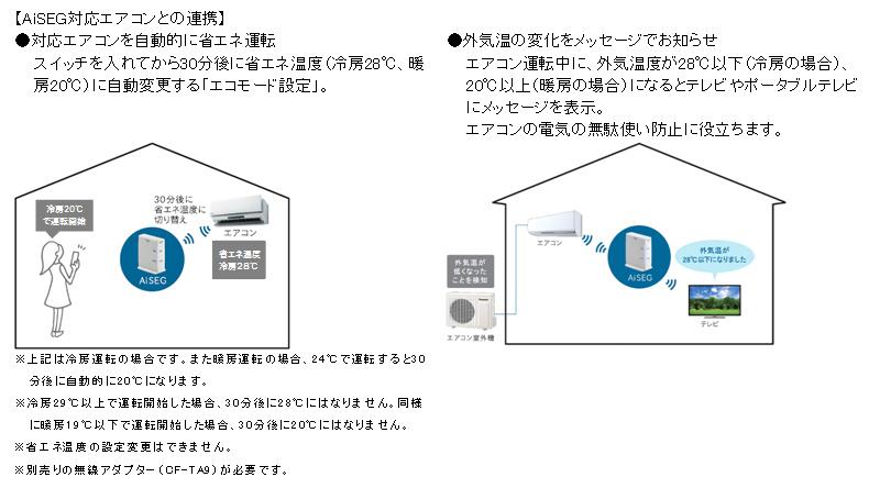 エアコンの機能。自動的に28℃設定で冷房したり、外気温をモニターに知らせる機能を備える