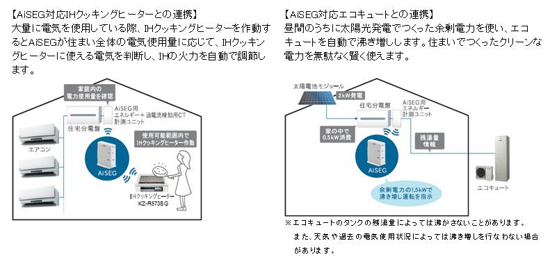 IHクッキングヒーターとエコキュートの機能。エコキュートでは、太陽光発電の電気を使ってお湯を温める