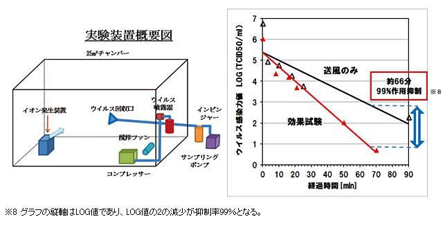 浮遊インフルエンザウイルスへの効果実証の実験内容(左)と結果(右)