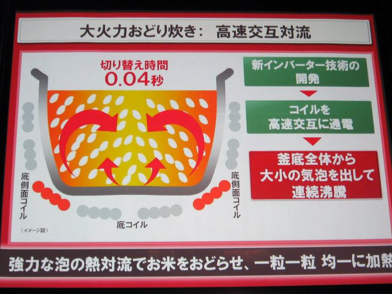 新モデルの炊き方の特徴は、コイルを高速で交互に通電して対流を起こす「大火力おどり炊き」