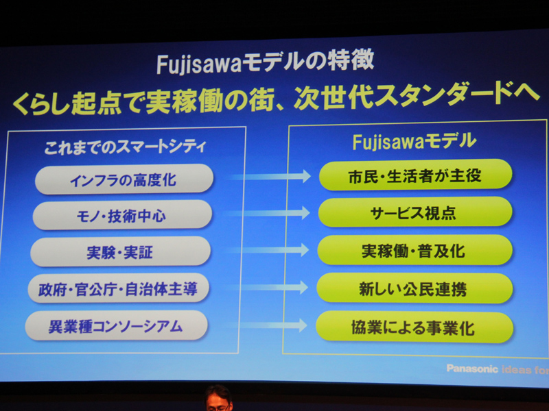 Fujisawa SSTでは、これまでのスマートシティとは異なり、生活者が主役になるという