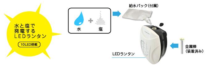 本体に塩水を入れるだけで、LEDランタンが使えるという