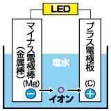 電池の構造