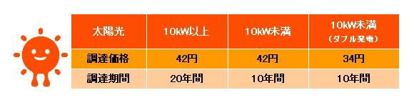 7月1日からスタートする、再生可能エネルギーの固定価格買取制度の価格(太陽光発電部門のみ)