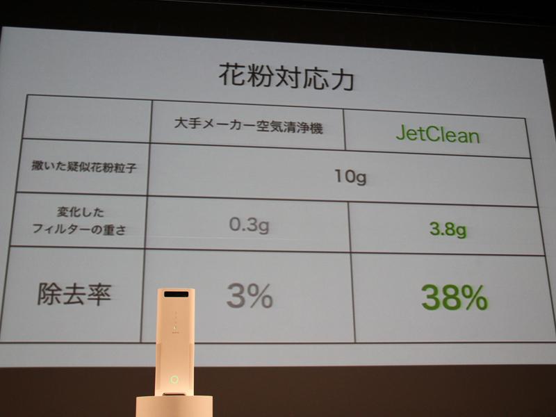 結果、JetCleanは38%を捕集した。同社では国内大手メーカーの空気清浄機よりも、12倍の花粉捕集力があるとしている