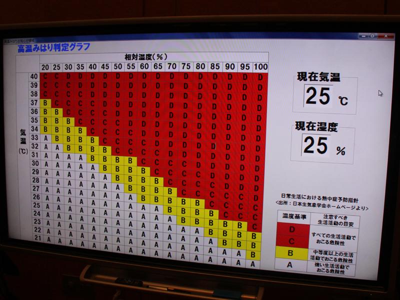 夏場などの熱中症の危険性が高まる温度と湿度の関係性。温度と湿度が黄色、赤色の場合、みはり機能が作動する。