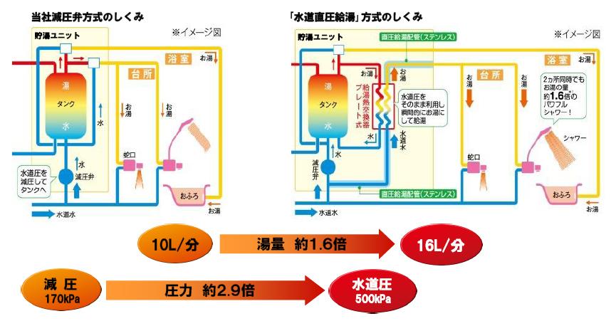 減圧弁方式と水道直圧給湯方式の仕組みの違い