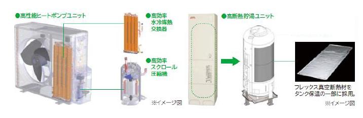 新製品のヒートポンプユニットと貯湯ユニットの内部構造