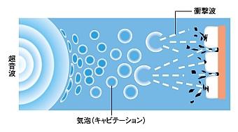 超音波洗浄の仕組み
