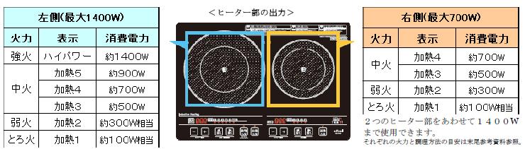 左側は揚げ物調理と加熱調理向け、右側は加熱調理向け