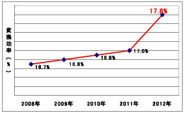 京セラ太陽電池セルの変換効率の変遷