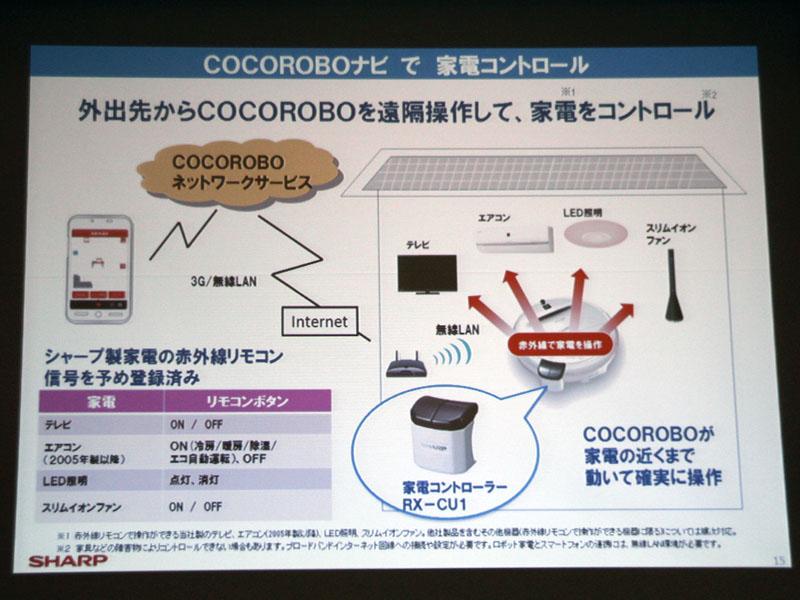 操作は赤外線で行なう。対応家電は赤外線リモコンで操作できる家電製品