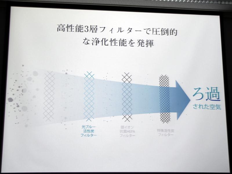 脱臭・集塵・除菌フィルターが一体になった3層の高性能フィルターを採用