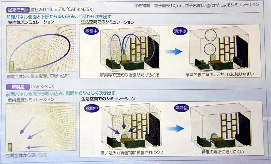 従来モデルと比べた、uLosの空気の吸い込み方の特徴(パンフレットより抜粋)