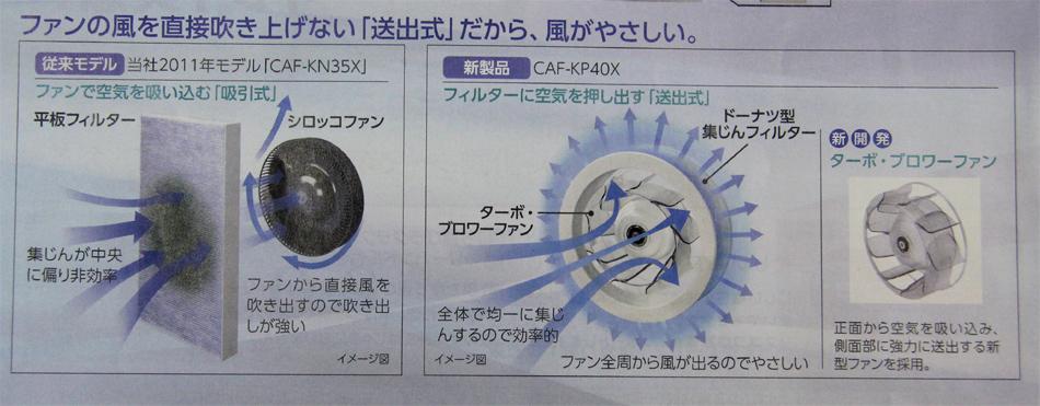 従来モデルと比べた、uLosの空気の吹き出し方の違い(パンフレットより抜粋)