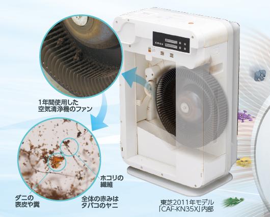 1年間使用した空気清浄機には、ホコリなどの汚れが溜まっているが、ここを開けて掃除することはできなかった(uLosの製品パンフレットより抜粋)