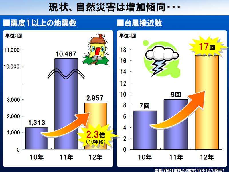 東日本大震災以降、自然災害は増加傾向にあるという