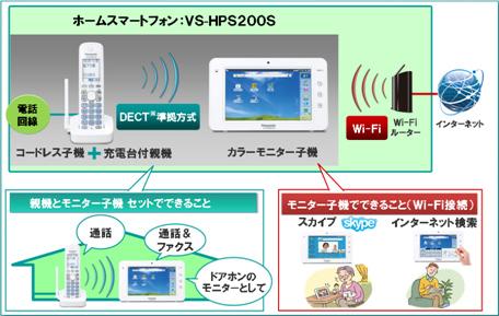 ホームスマートフォンの利用イメージ図