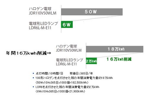 消費電力はハロゲン電球の約1/8となる6W。衣料店でハロゲン電球1,000個と交換した場合、年間で16万kWhの消費電力量が削減できるという