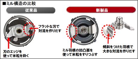 新ミル構造は低速でもしっかり米粒を切削できるため、運転音を軽減した