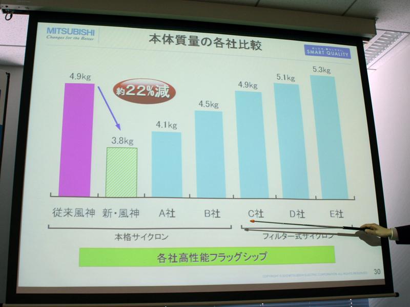 各社のサイクロン式掃除機(フラッグシップモデル)に比べても、本体質量が圧倒的に少ないという