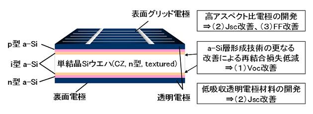 HIT太陽電池の要素技術概要図