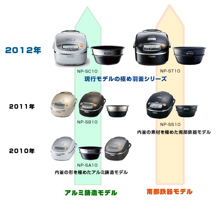 極め羽釜シリーズの歴代モデル。2010年に羽釜デザインの内釜を使用し、2011年には素材に鉄100%の南部鉄器モデルが発売された
