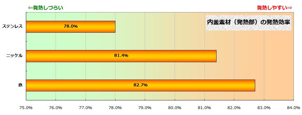 内釜の素材の違いによる発熱効率の違い。鉄は非常に発熱効率が高い。多くの炊飯器では、アルミ+ステンレス(発熱部)の内釜が使われている。ニッケルは2010年のアルミ製極め羽釜に採用されている