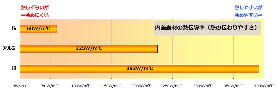 こちらは内釜金属の違いによる熱伝導(熱の伝わりやすさ)の違い。銅は熱が伝わりやすいが同時に冷めやすく、鉄は熱が伝わり辛いが冷めにくいという特徴がある。(「W/m℃」は熱伝導率の単位。数値は筆者調べ)