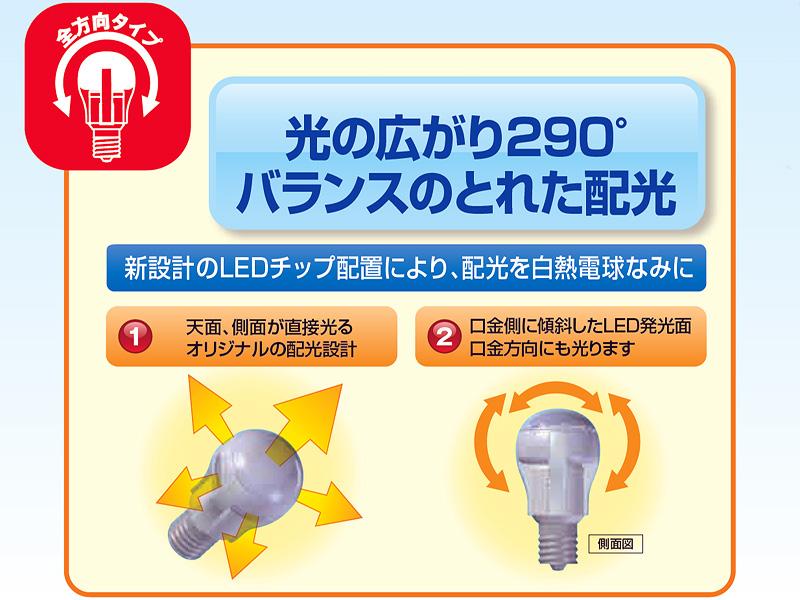 LED素子を立体的に配置し、290度の広配光を実現する(三菱電機照明カタログより抜粋)
