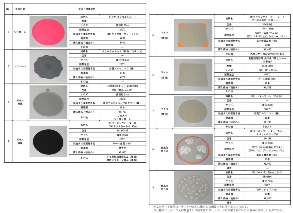 テスト対象銘柄。全9製品で、全材質はシリコーン、ガラス繊維、マイカ(雲母)、結晶化ガラスの4種類