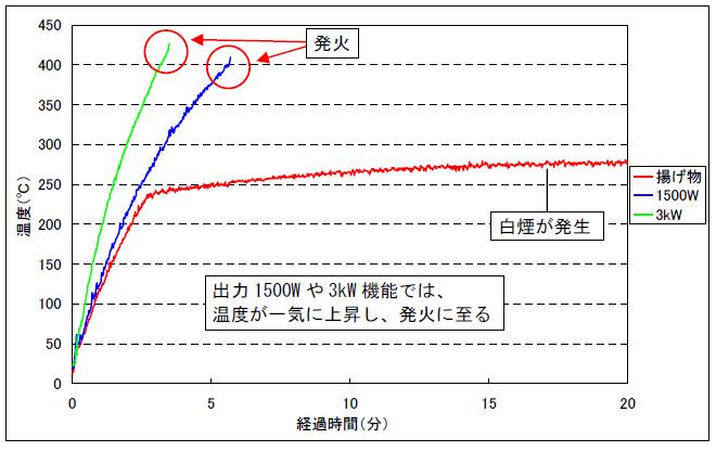 中央部が持ち上がって反った場合の温度変化