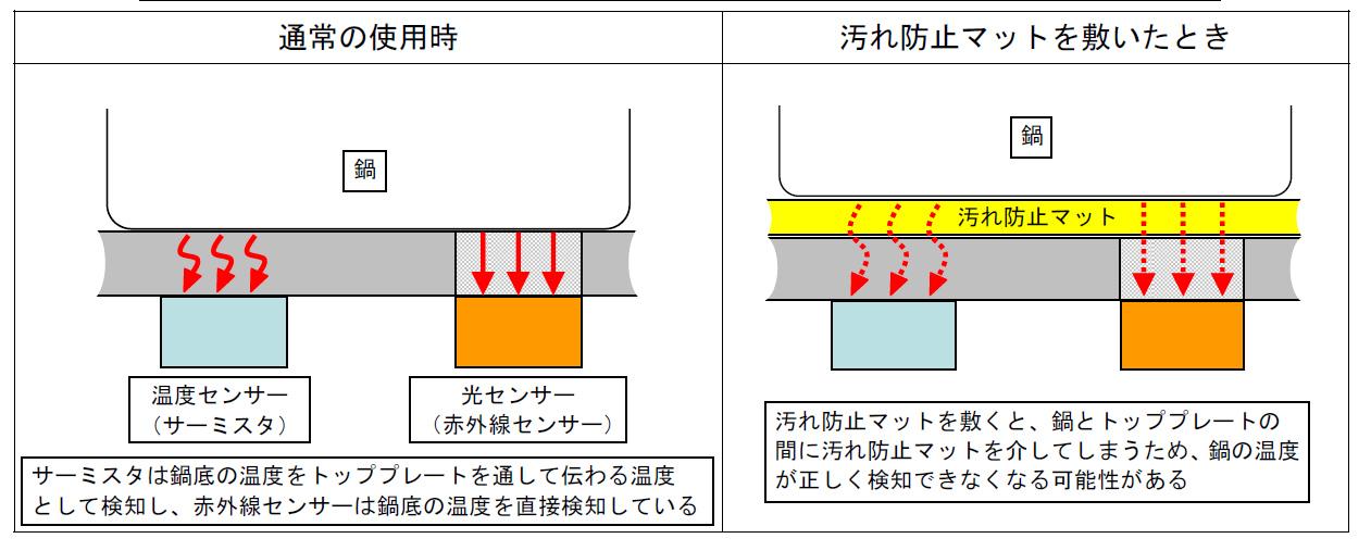 IHクッキングヒーターは温度センサーで鍋底の温度を計測しているが、汚れ防止マットを使うことで、温度が検知できない場合もあるという