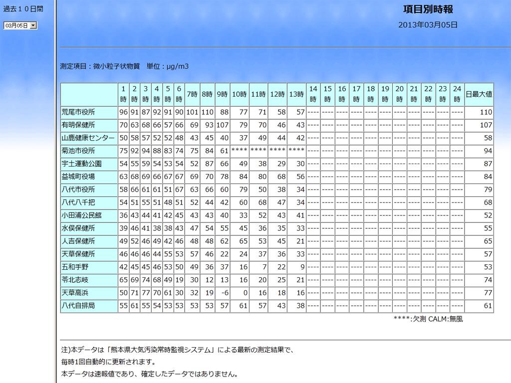 熊本市を除く熊本県内観測点の速報値(5日14時現在)