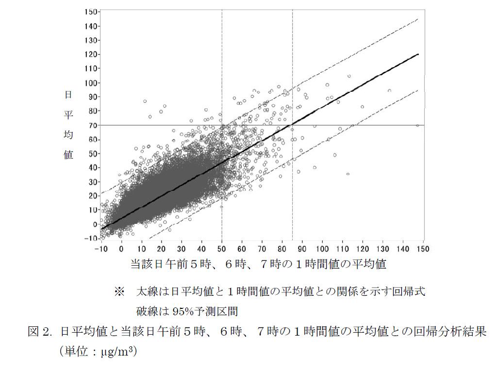 早朝の1時間平均値が85μg/立方mを越えると、1日の平均値が70μg/立方mに達する場合が多い。専門家会議の資料から