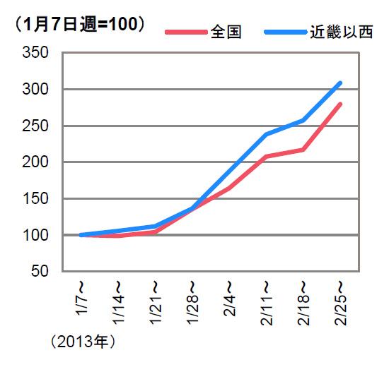週次販売台数の指数。1月7日週を基準値としているが、1月21日の週から、週を追うごとに販売が伸長している