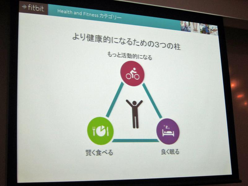 fitbit oneは、活動的になること、賢く食べること、質の高い睡眠の3つを1台で実現するという